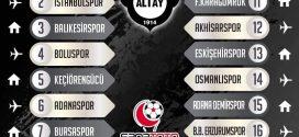 Spor Toto 1.Lig 2019-2020 sezonu ilk yarı fikstürümüz